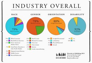 Graphs depicting the diversity of the publishing industry overall