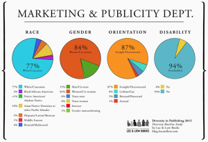 Graphs depicting the diversity of marketing departments in publishing