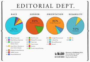 Graphs depicting the diversity of editorial departments in publishing